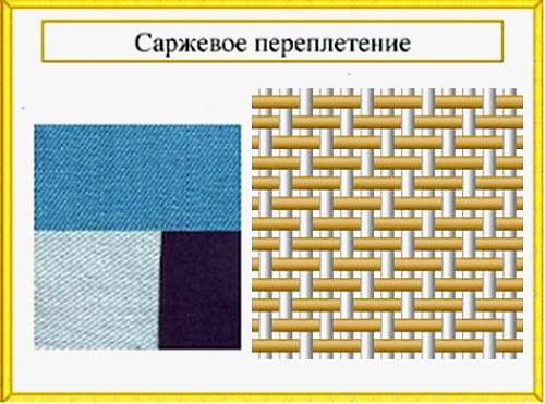 Виды тканей и трикотажа - справочник